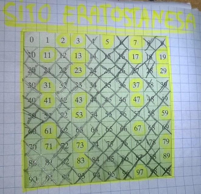 Liczby pierwsze i złożone. Sito Eratostanesa