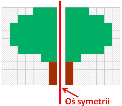 Figury symetryczne, oś symetrii figury.