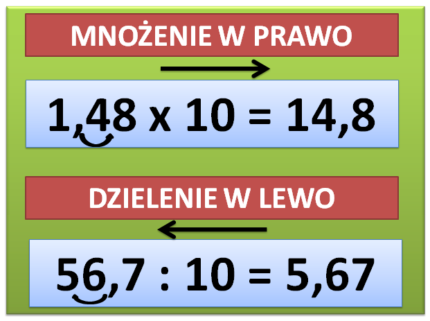 Mnożenie i dzielenie liczb dziesiętnych przez 10, 100, 1000…