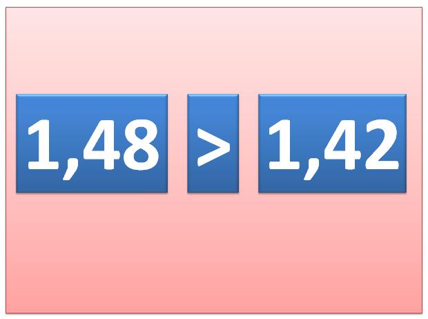 Porównywanie liczb dziesiętnych