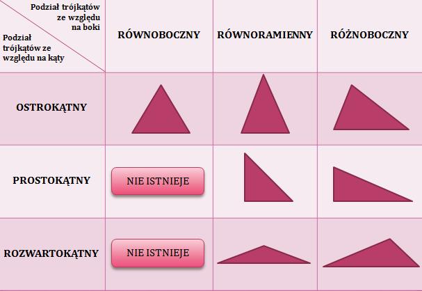 Podział trójkątów ze względu na boki i kąty