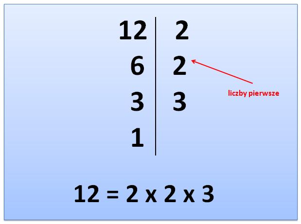 Rozkład liczb na czynniki pierwsze